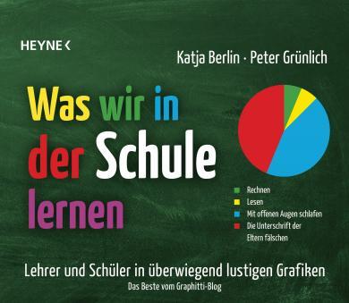 Katja Berlin, Peter Grünlich: Was wir in der Schule lernen